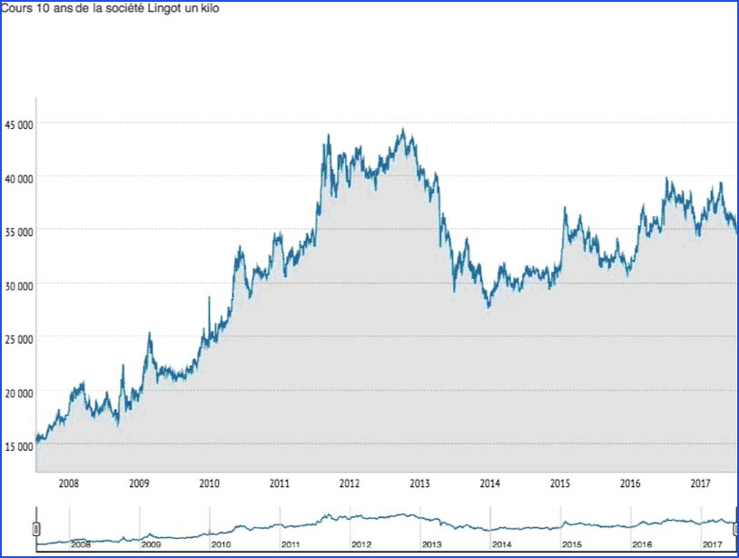 Evolution du cours de l'or depuis 10 ans (en euros)