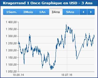 Le cours de la pièce Krugerrand sur 3 ans (08/2014-08/2017) selon le site Finances.net