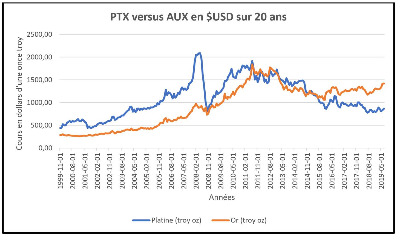 Comparaison de l'évolution des cours du platine (PTX) et de l'or (AUX) sur 20 ans en USD