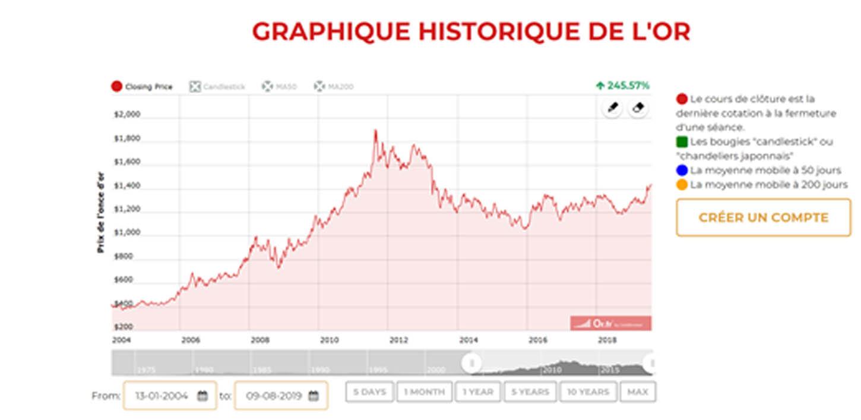 Variation du cours de l'or sur 10 ans et 15 ans