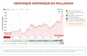 Variation du cours du palladium sur 10 ans et 15 ans
